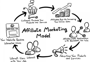 Affiliate Marketing Model - NiravAsif